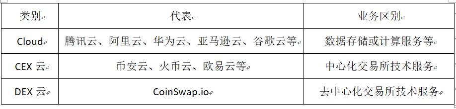 """0分钟读懂CoinSwap.io:省钱又有前景的Dex新物种"""""""