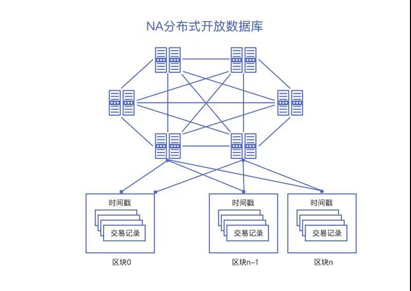 加密爱好社区浅谈NA(Nirvana)Chain的未来发展:多链并行的扩展系统正在路上